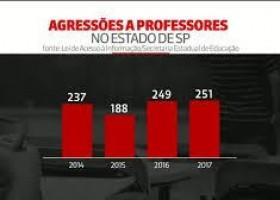 Estado de SP tem maior número de casos de agressão a professores...