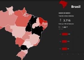 Mapa mostra mais de 11 mil assassinados no 1º trimestre do ano...