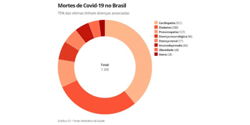 Pacientes com câncer e cardíacos deixam de buscar atendimento por medo da Covid-19, alertam médicos